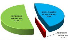 458 нови с коронавирус и 858 под карантина за седмица в Сливенско